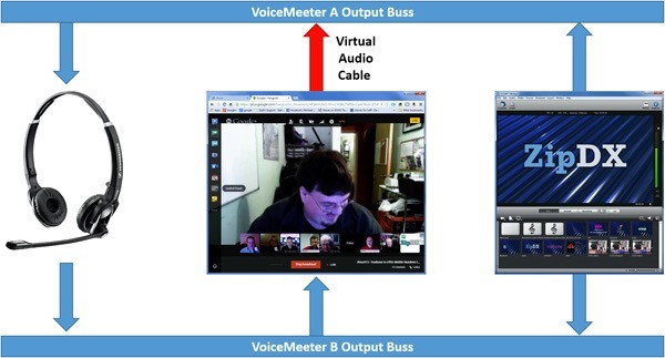 Headset-Hangout-Wirecast-Flow