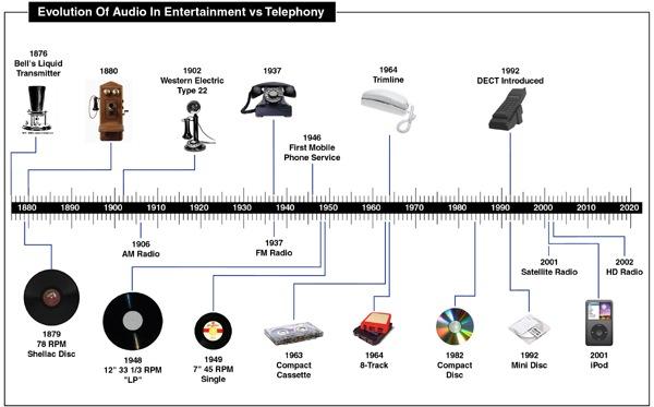 Telephony vs CE timeline-600